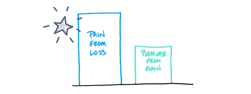 Chart showing how much more impactful pain from loss is than pleasure from gain